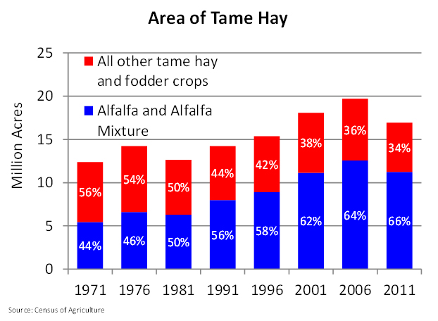 Area of Tame Hay