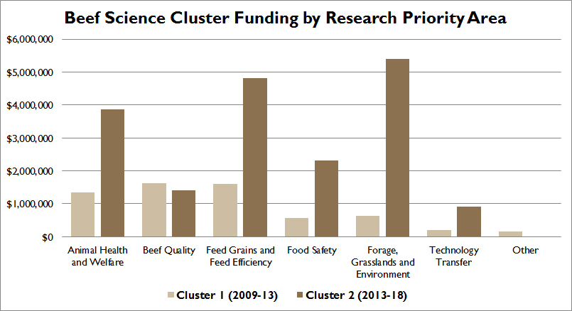 Beef science cluster funding by research priority area