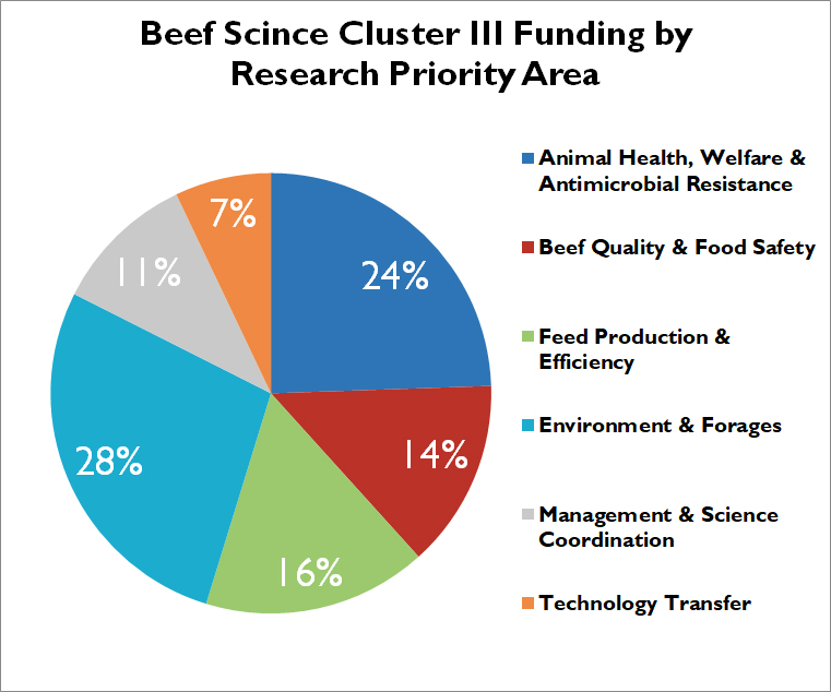 Allocation of cluster 3 funding by research priority area