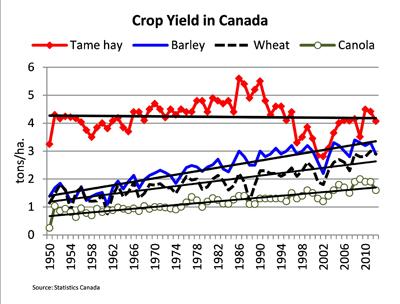 Crop yields in Canada