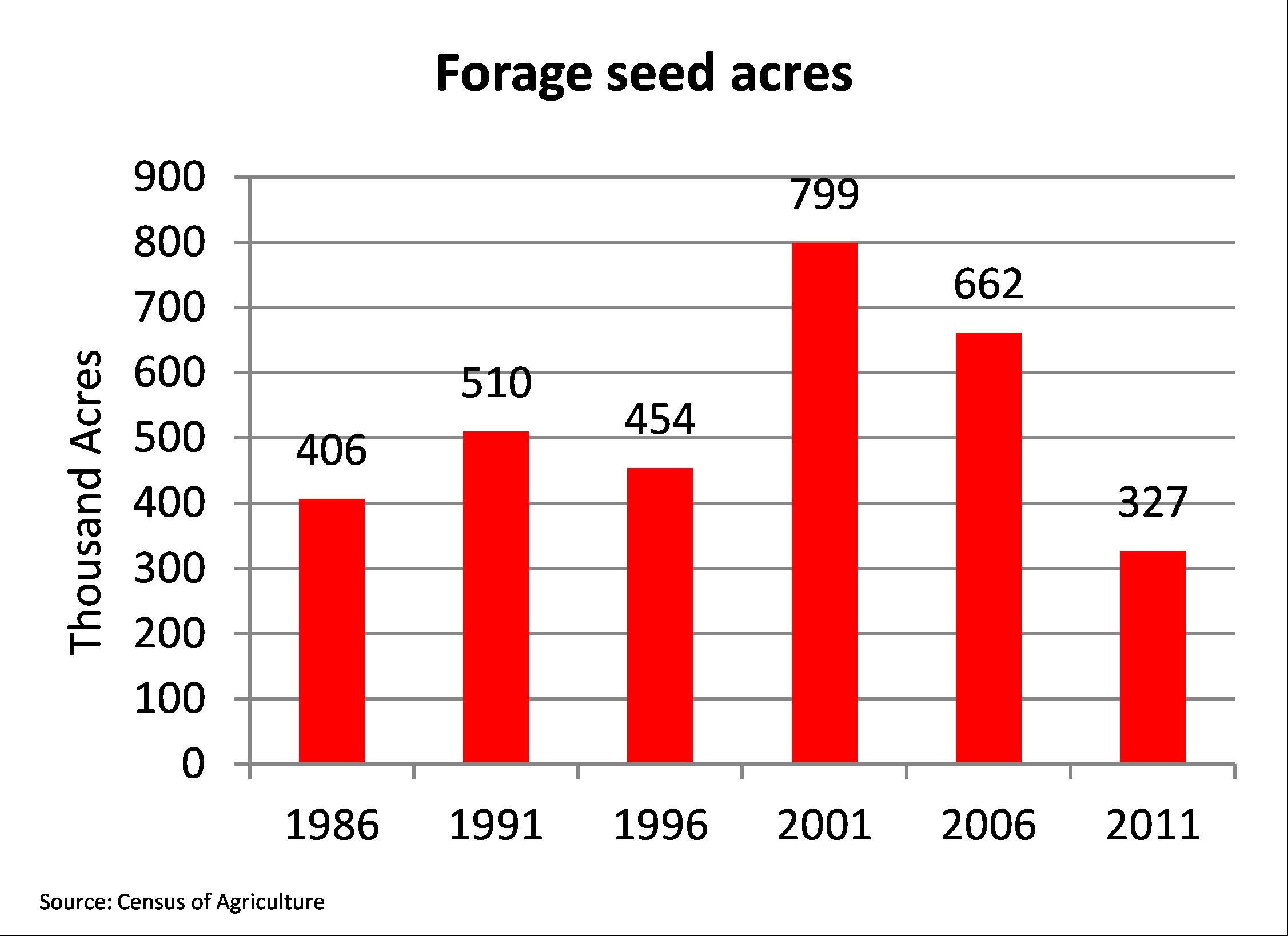 forage seed acres canada