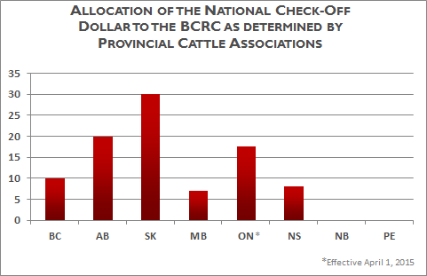 Allocation of the national check-off dollar to the BCRC as determined by the provincial cattle associations