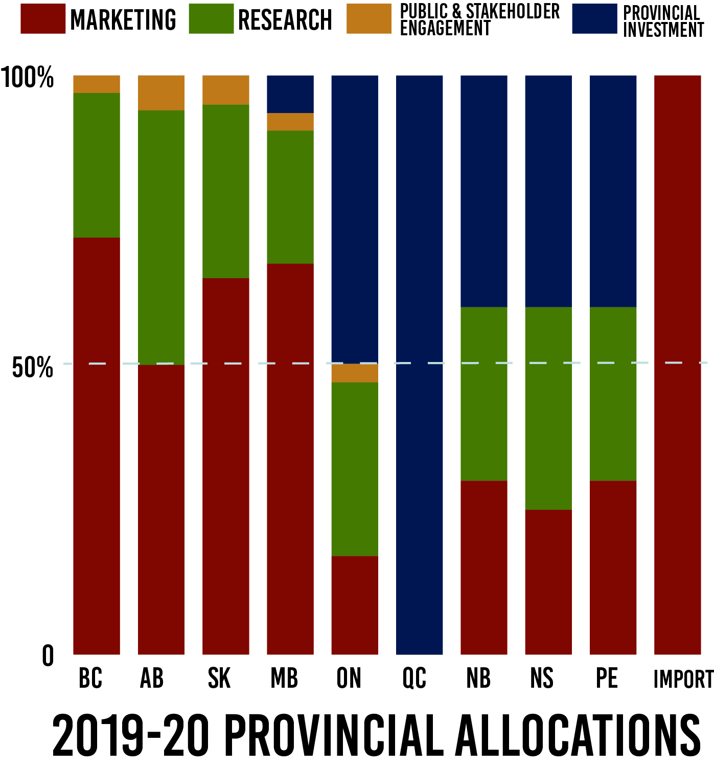 National Check-Off Projected Provincial Allocations 2019-20